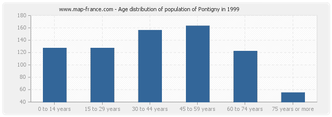 Age distribution of population of Pontigny in 1999