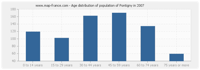Age distribution of population of Pontigny in 2007