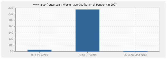 Women age distribution of Pontigny in 2007