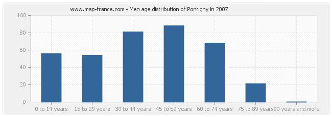 Men age distribution of Pontigny in 2007