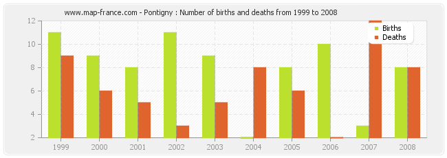 Pontigny : Number of births and deaths from 1999 to 2008