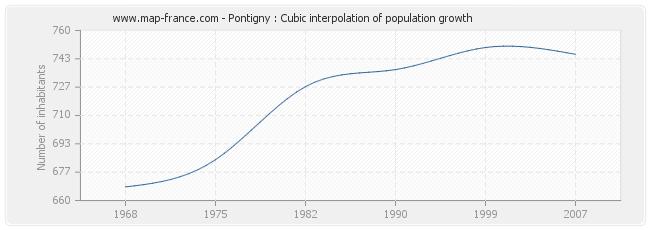 Pontigny : Cubic interpolation of population growth