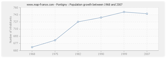 Population Pontigny