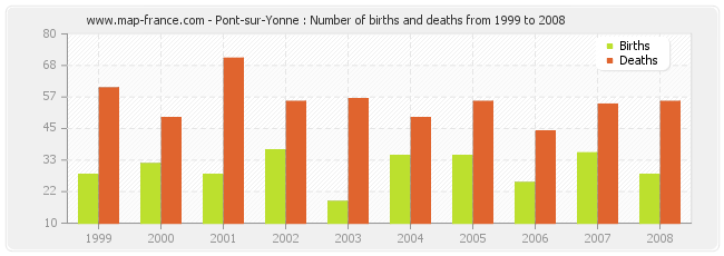Pont-sur-Yonne : Number of births and deaths from 1999 to 2008