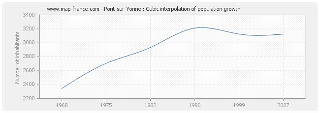 Pont-sur-Yonne : Cubic interpolation of population growth