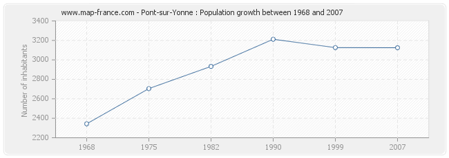 Population Pont-sur-Yonne