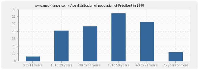 Age distribution of population of Prégilbert in 1999