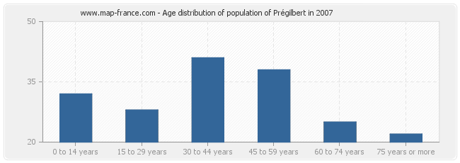 Age distribution of population of Prégilbert in 2007