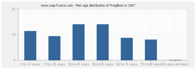 Men age distribution of Prégilbert in 2007