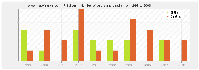 Prégilbert : Number of births and deaths from 1999 to 2008