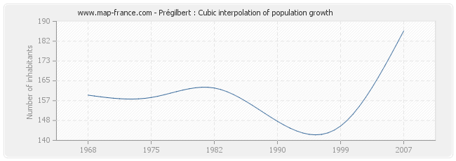 Prégilbert : Cubic interpolation of population growth