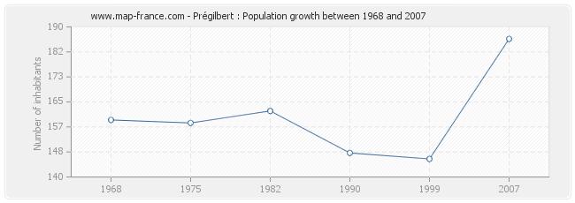 Population Prégilbert