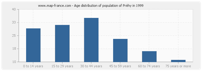 Age distribution of population of Préhy in 1999