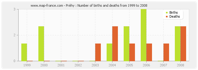 Préhy : Number of births and deaths from 1999 to 2008