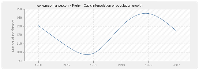 Préhy : Cubic interpolation of population growth