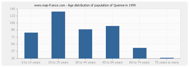 Age distribution of population of Quenne in 1999