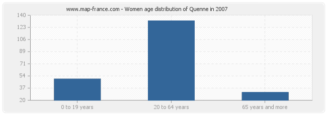 Women age distribution of Quenne in 2007