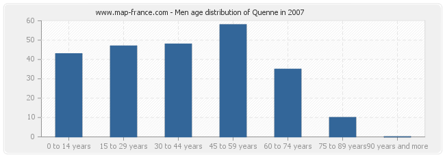Men age distribution of Quenne in 2007