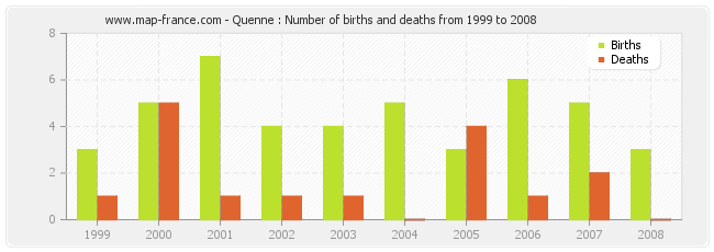 Quenne : Number of births and deaths from 1999 to 2008