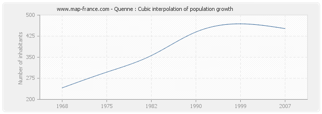Quenne : Cubic interpolation of population growth