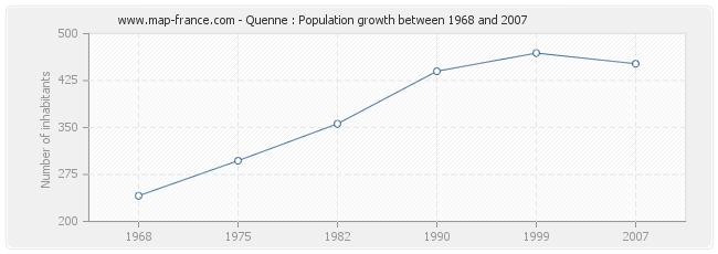 Population Quenne