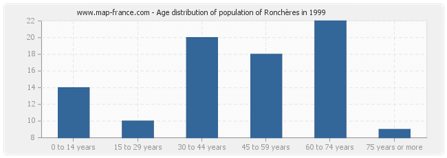 Age distribution of population of Ronchères in 1999