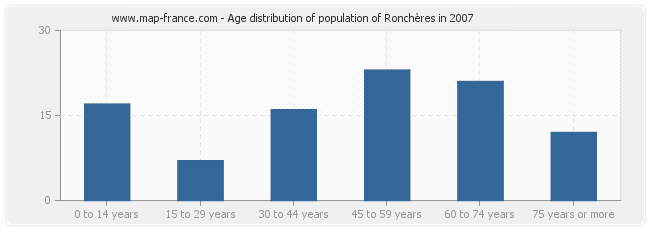 Age distribution of population of Ronchères in 2007