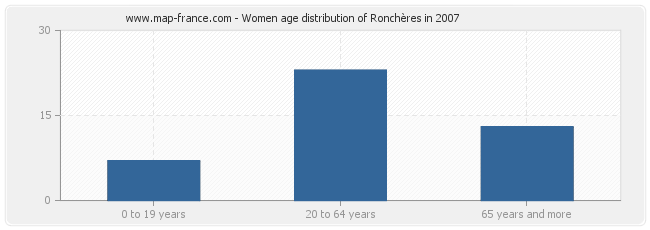 Women age distribution of Ronchères in 2007