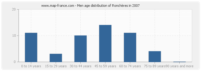 Men age distribution of Ronchères in 2007