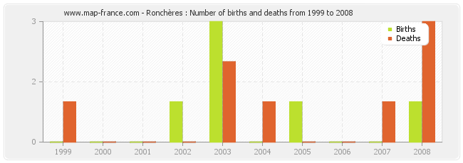 Ronchères : Number of births and deaths from 1999 to 2008
