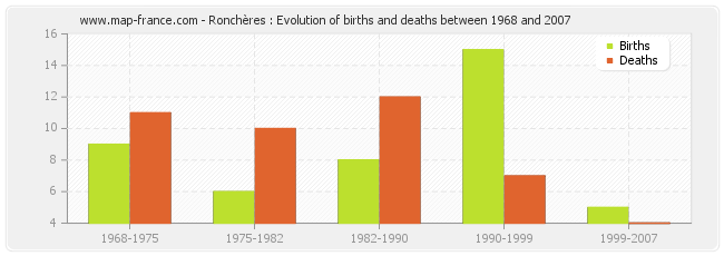 Ronchères : Evolution of births and deaths between 1968 and 2007