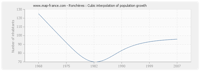 Ronchères : Cubic interpolation of population growth