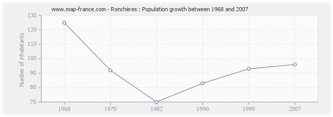 Population Ronchères