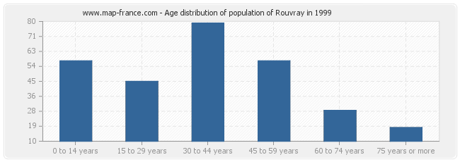 Age distribution of population of Rouvray in 1999