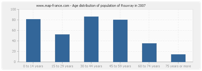 Age distribution of population of Rouvray in 2007