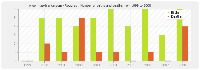Rouvray : Number of births and deaths from 1999 to 2008