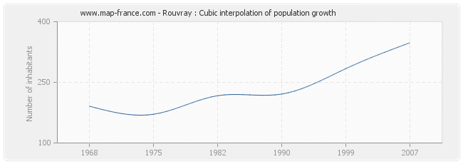 Rouvray : Cubic interpolation of population growth