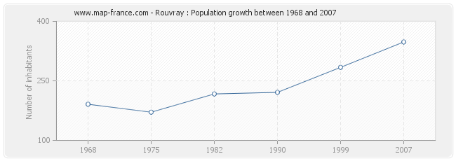 Population Rouvray