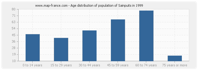 Age distribution of population of Sainpuits in 1999