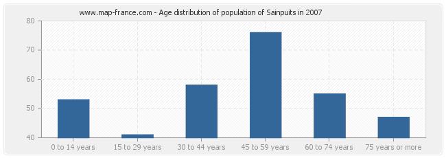 Age distribution of population of Sainpuits in 2007