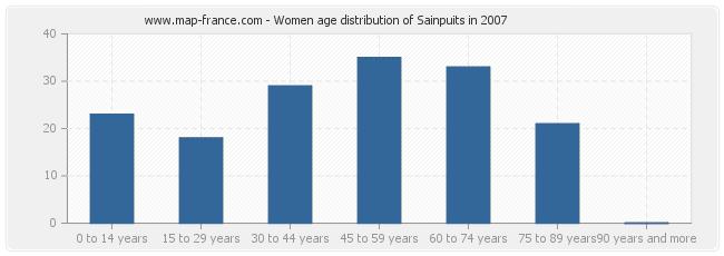 Women age distribution of Sainpuits in 2007
