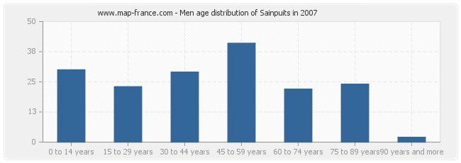 Men age distribution of Sainpuits in 2007