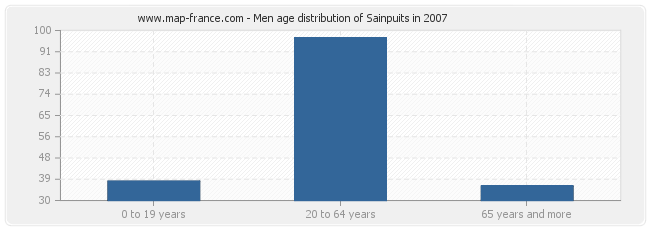 Men age distribution of Sainpuits in 2007