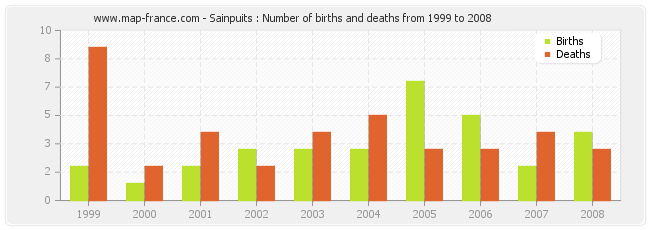 Sainpuits : Number of births and deaths from 1999 to 2008