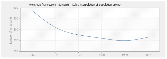 Sainpuits : Cubic interpolation of population growth
