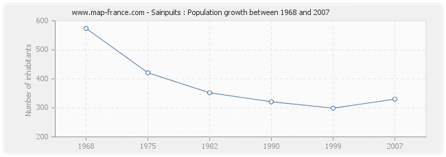 Population Sainpuits