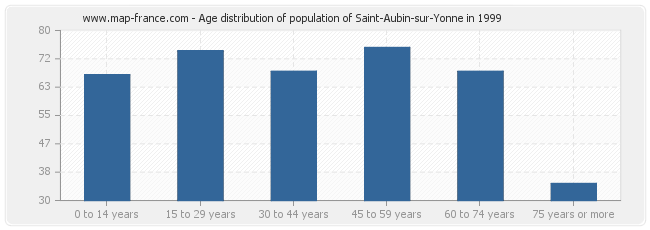 Age distribution of population of Saint-Aubin-sur-Yonne in 1999