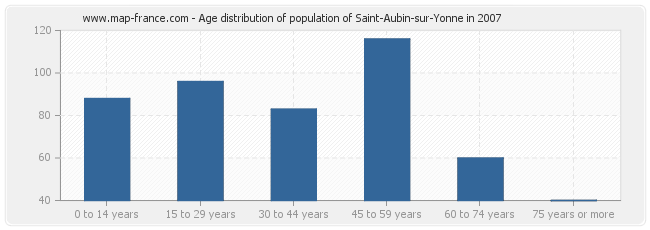 Age distribution of population of Saint-Aubin-sur-Yonne in 2007