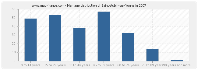 Men age distribution of Saint-Aubin-sur-Yonne in 2007