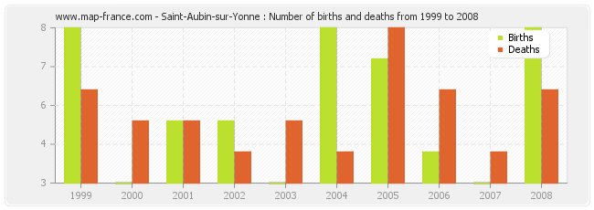 Saint-Aubin-sur-Yonne : Number of births and deaths from 1999 to 2008